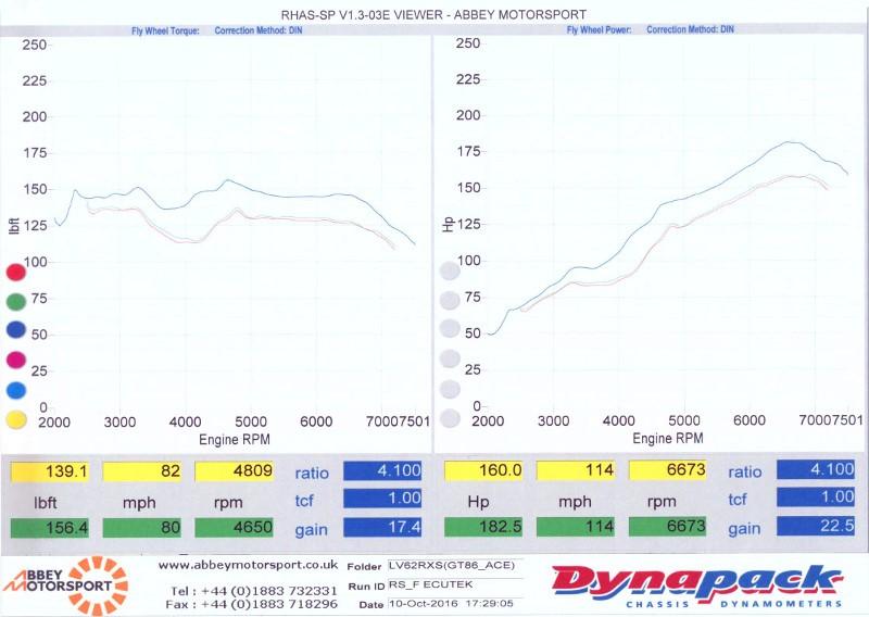 ACE CS400 Dyno's Please - Scion FR-S Forum | Subaru BRZ Forum